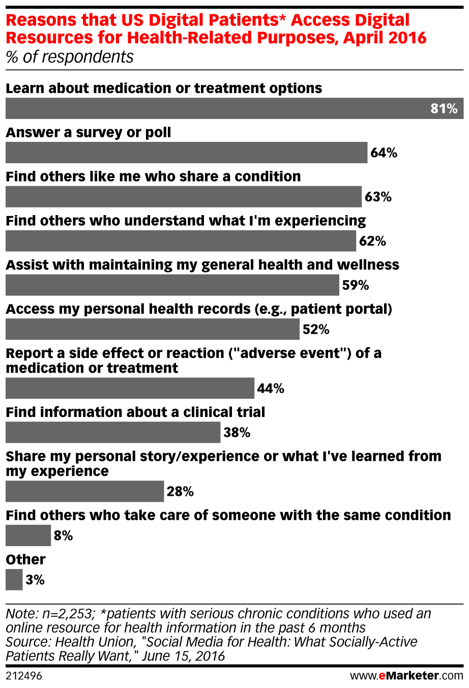 eMarketer_Digital Health.jpg