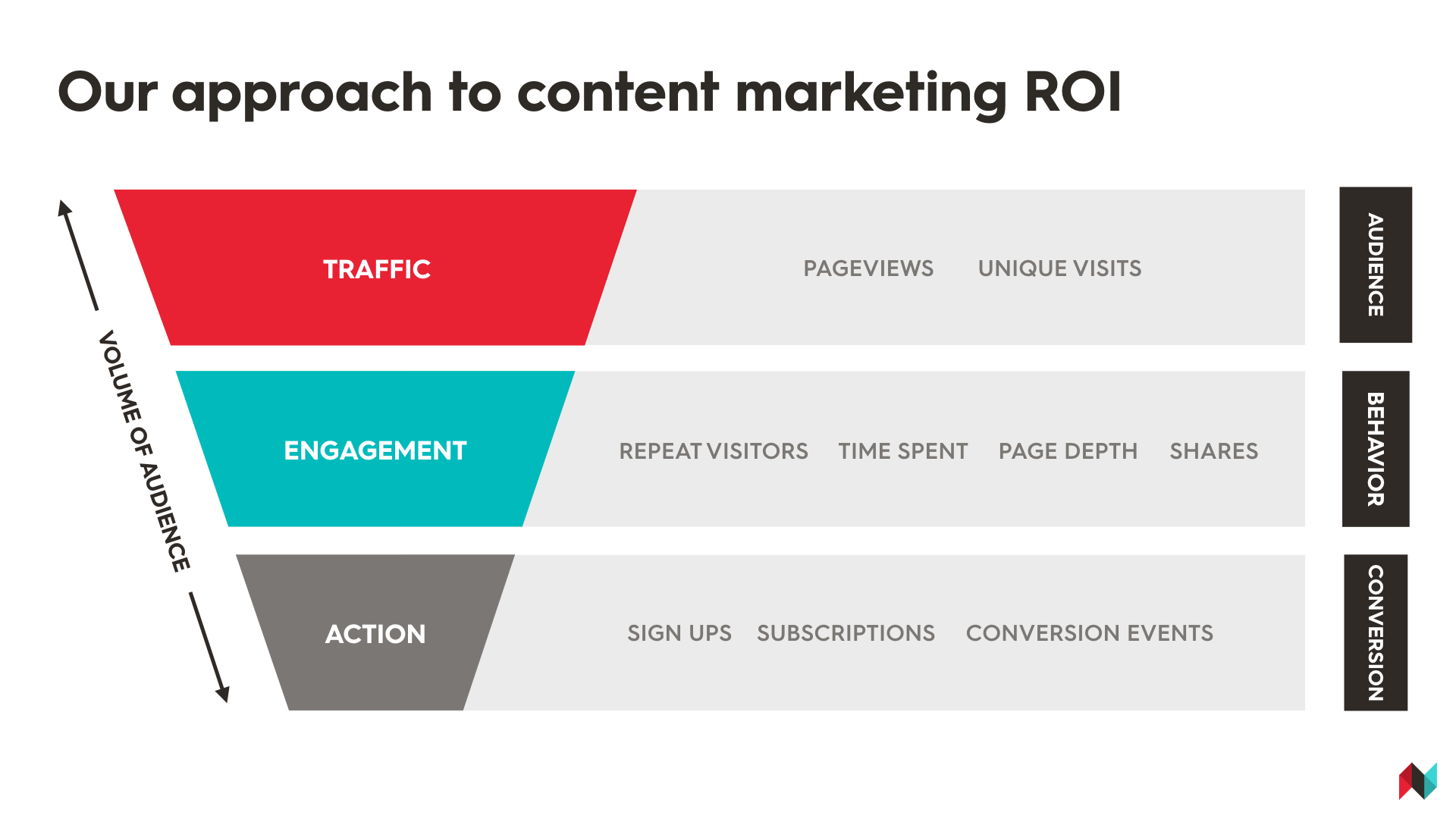 Content Marketing Roi.jpeg