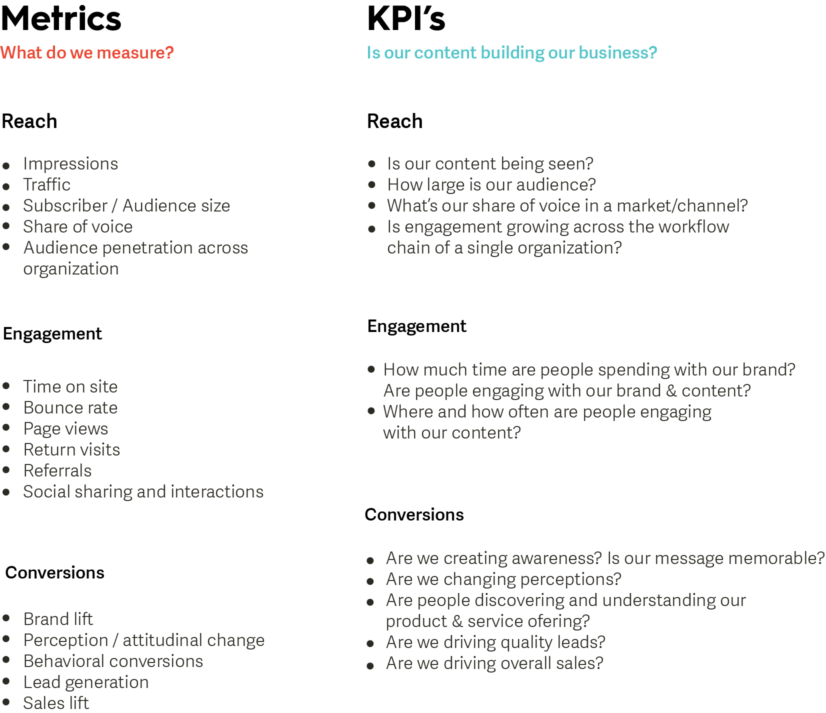 Content strategy metrics and kpis