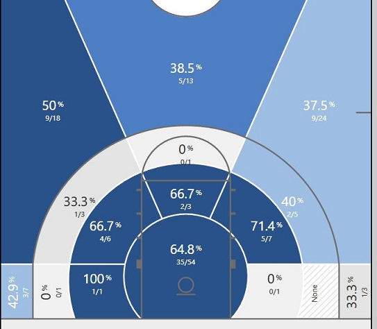 Kennard shot chart.JPG
