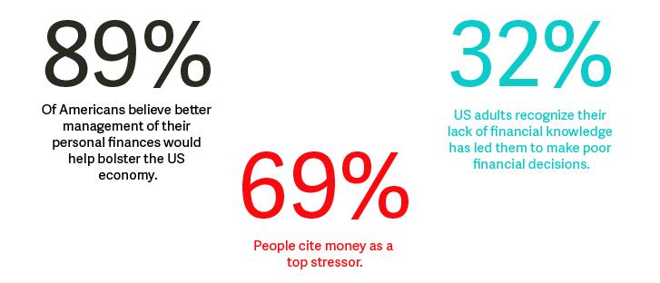 Financial services content marketing statistics