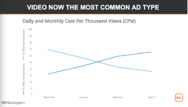 Video ads popular on Instagram.png
