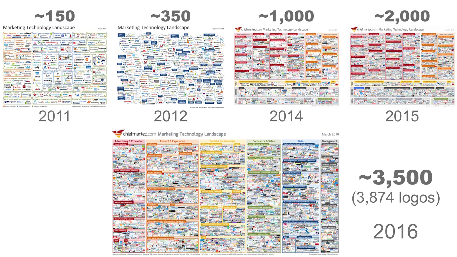 marketing_tech_landscape_timeline_2016.jpg