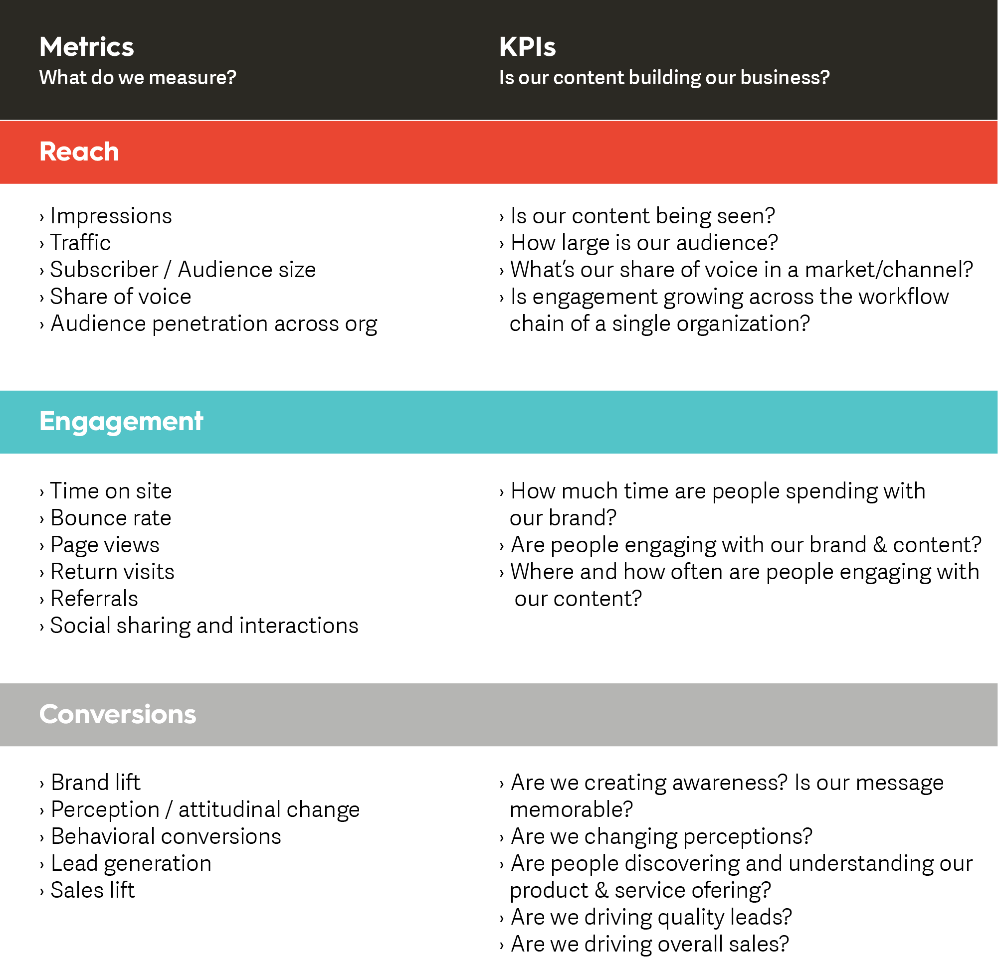 Content Marketing Metrics and KPIs