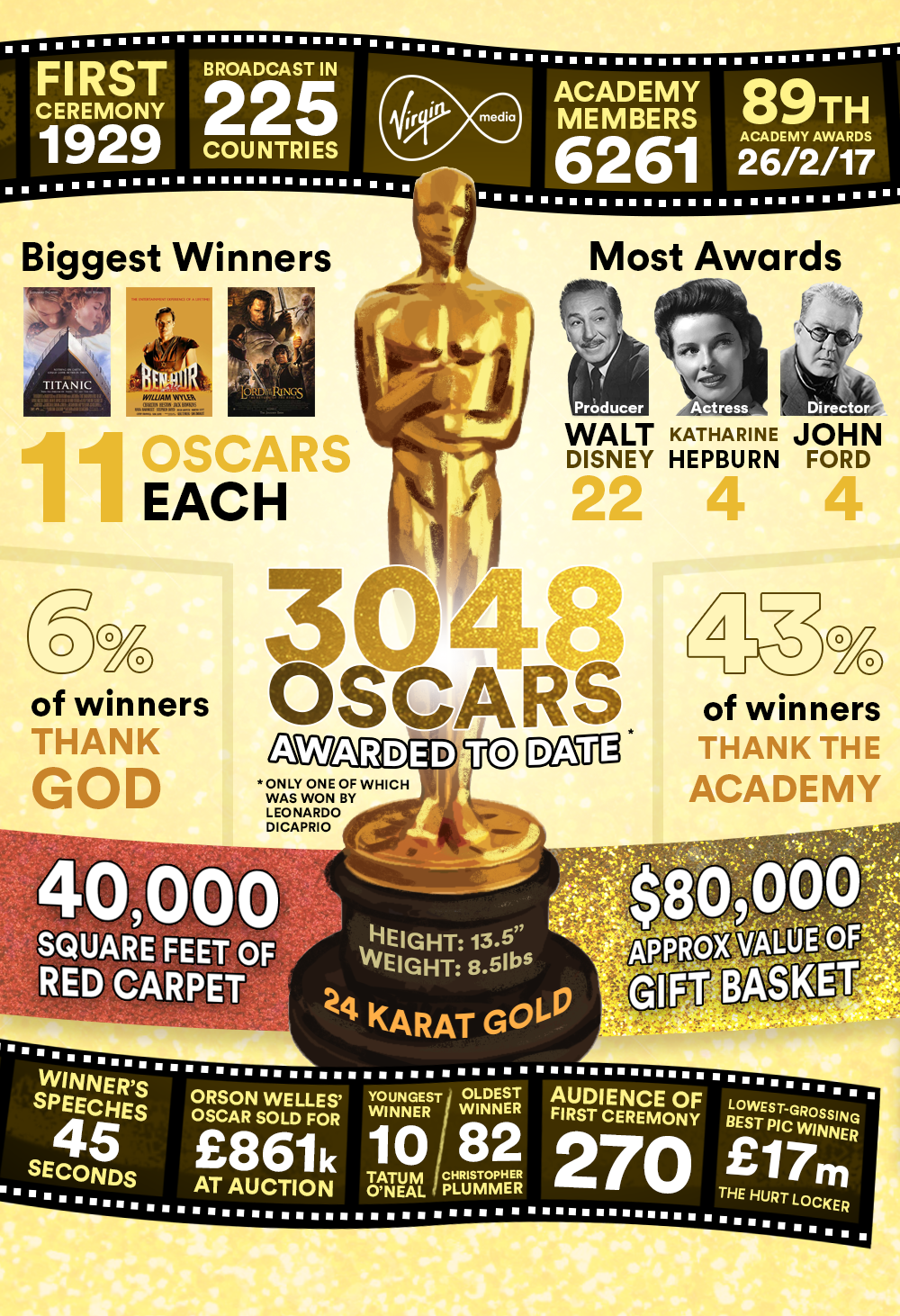 oscars by numbers.png