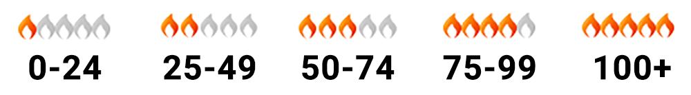lead score flames.png