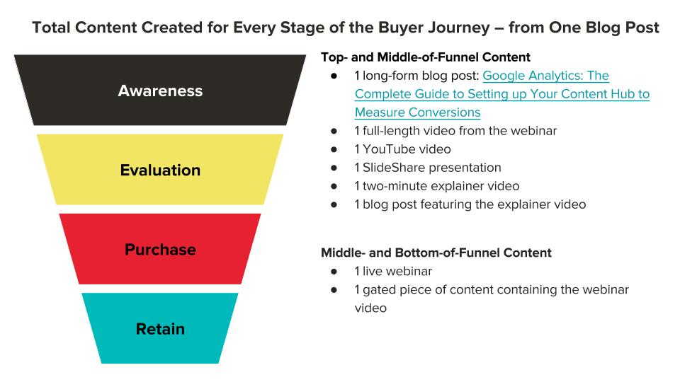 Scaling Content for the Buyer Journey (5).jpg