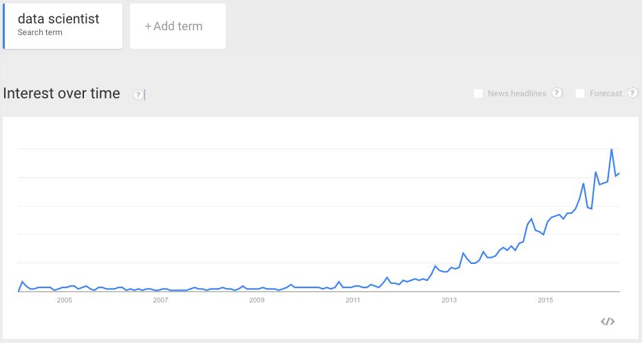 data-scientist-trend-2016.png