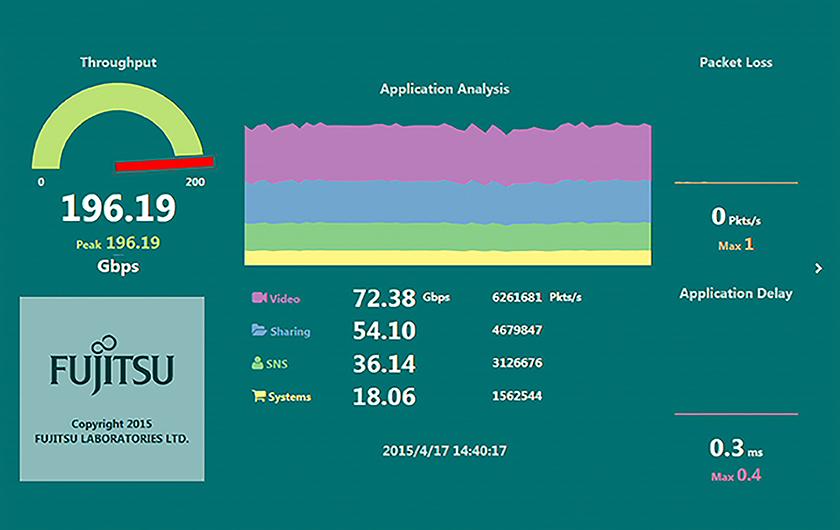 メインビジュアル : ネットワークの安定を見守る世界最高速200Gbpsのパケット解析技術