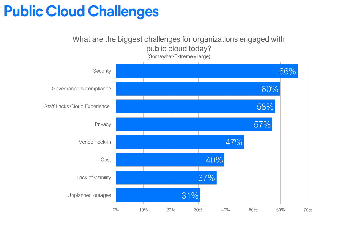 Public-Cloud-Challenges-in-2018.png