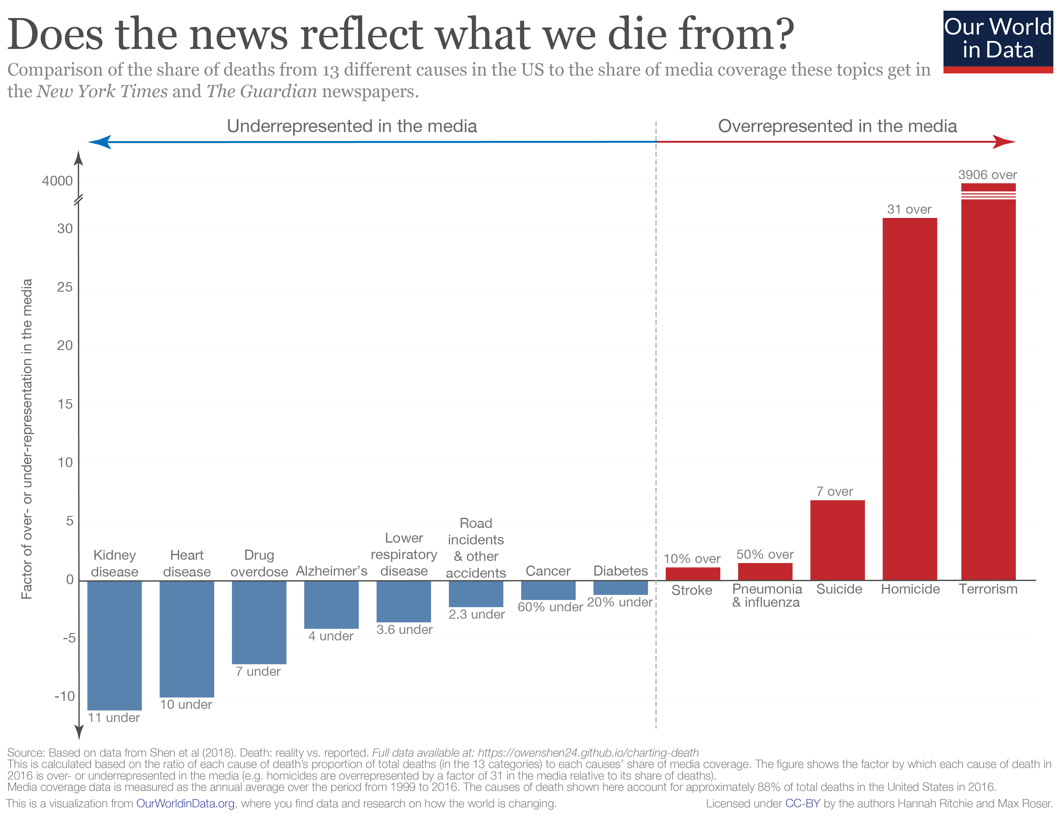 Over-and-underrepresentation-of-deaths-in-media.png