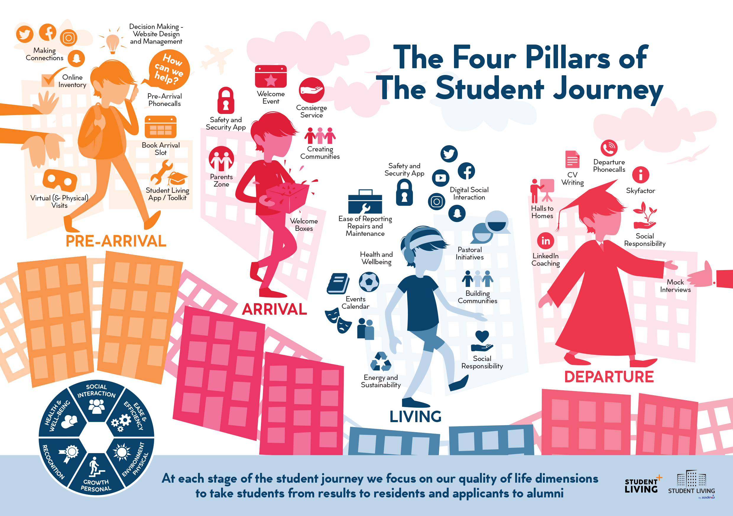The Four Pillars of the Student Journey