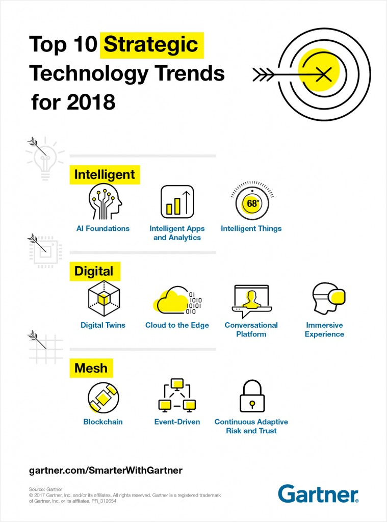 PR_312654_SWGInfographic_Top-10-Strategic-Tech-Trends_rd3.jpg