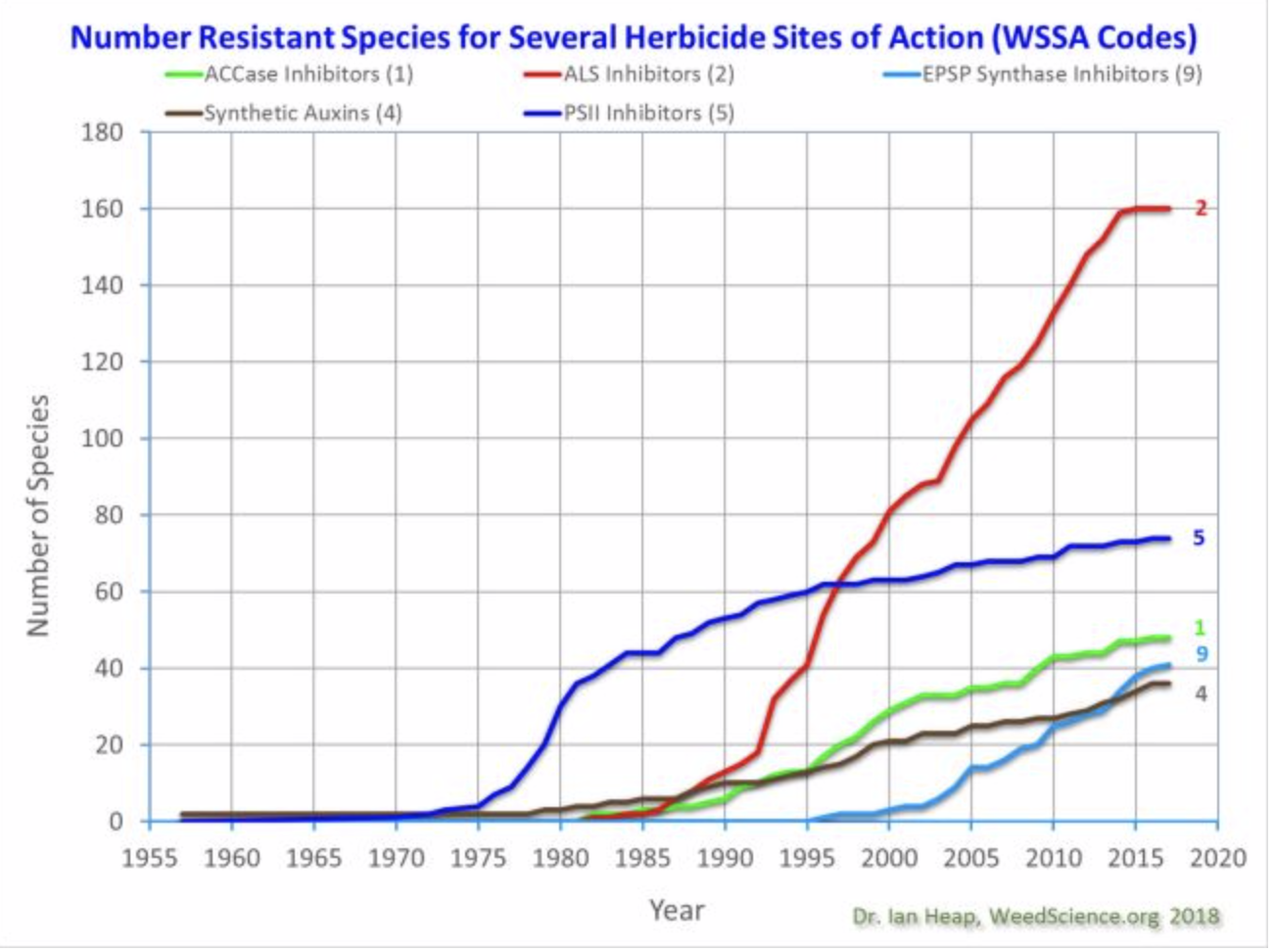 Increase in resistance over time.png