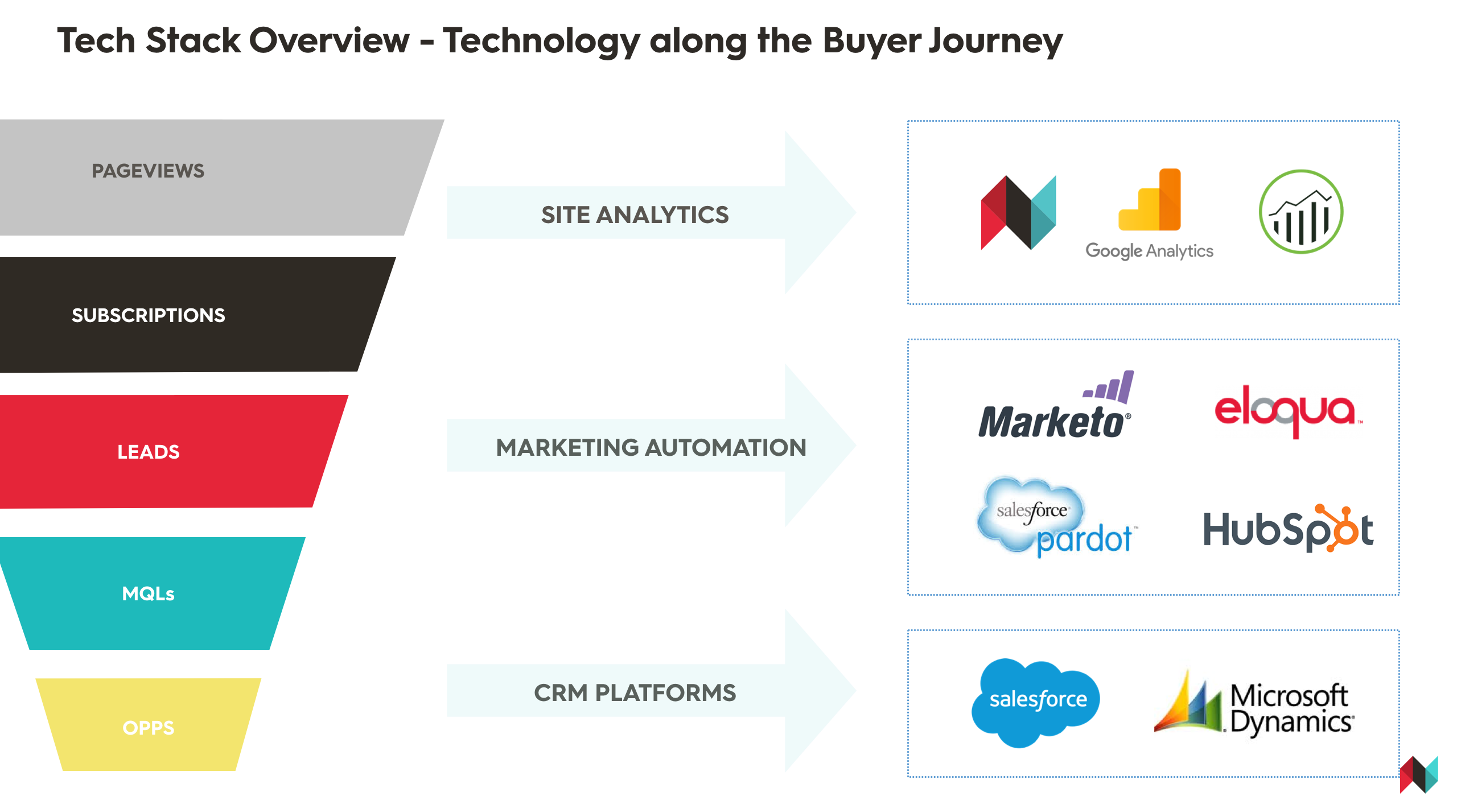 Content Marketing and Marketing Automation: How Content