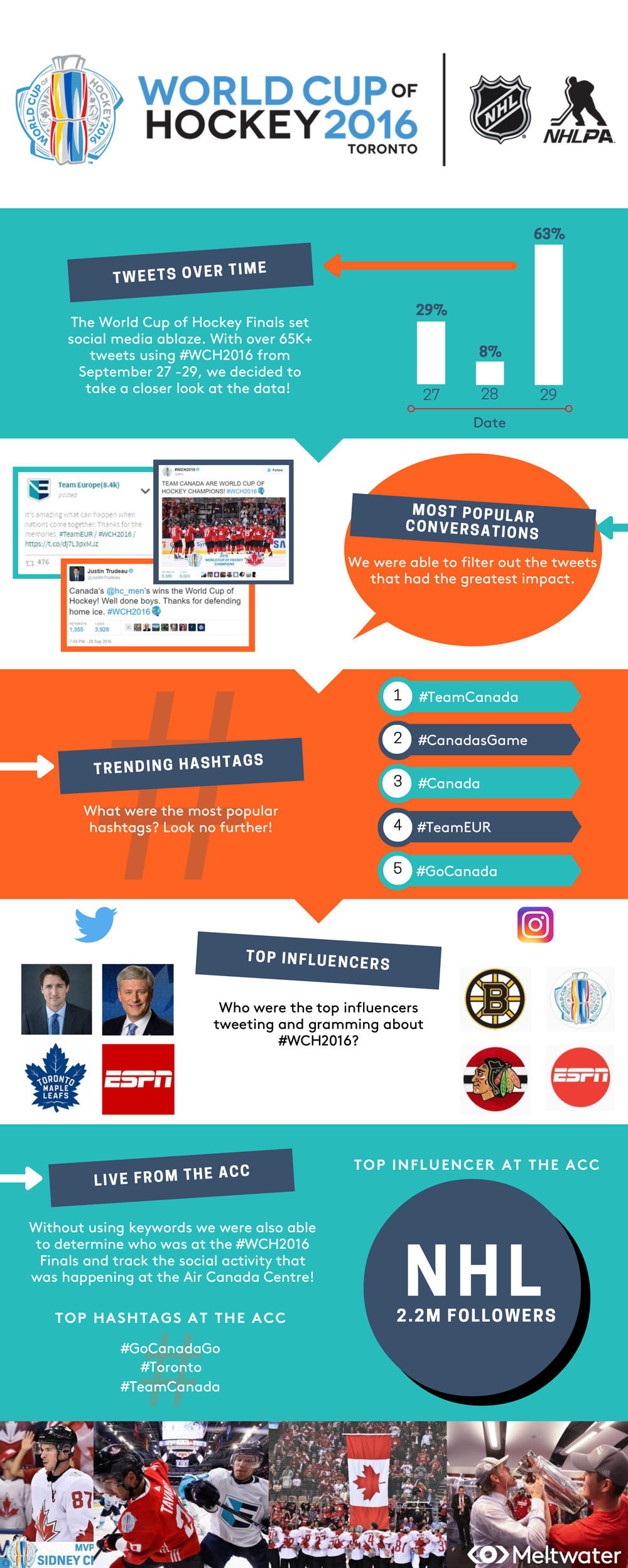 wch2016_infographic.png