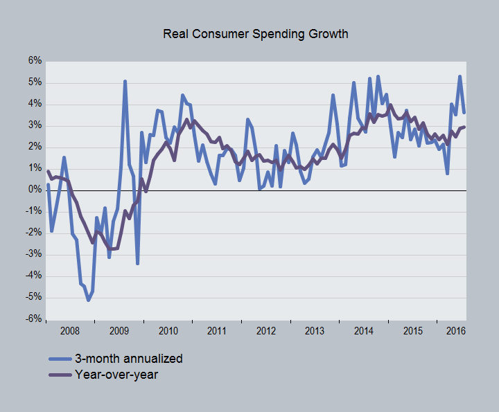 Real_consumer_spending.png