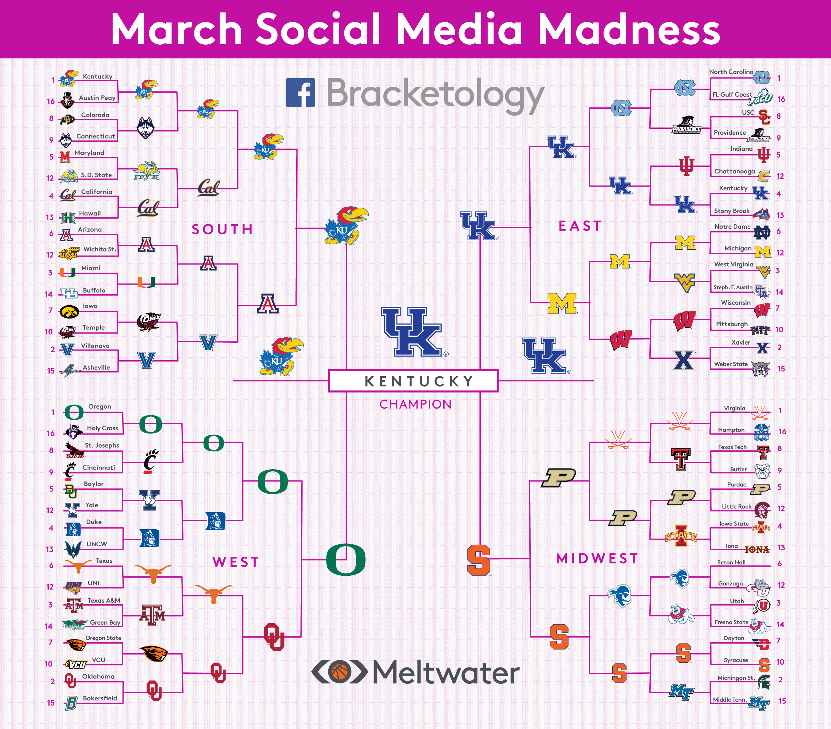 The Facebook, Twitter, and Instagram Brackets — Meltwater