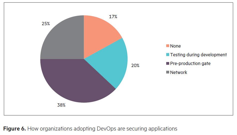 DevOpsSecurityAdoption-HPE.jpg