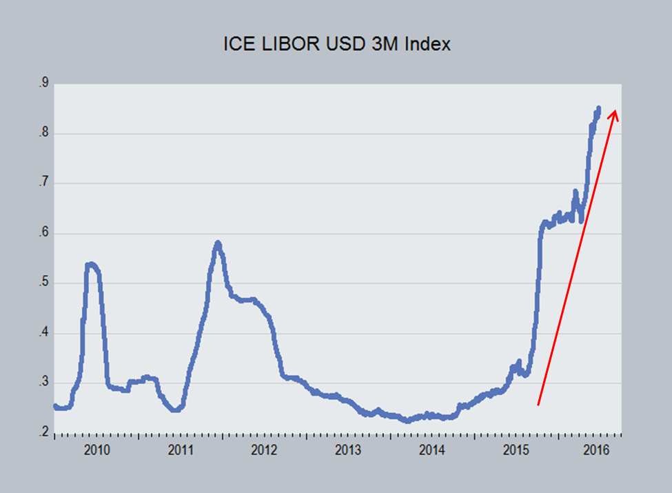 Chart of Six Month LIBOR Rate with Forecast